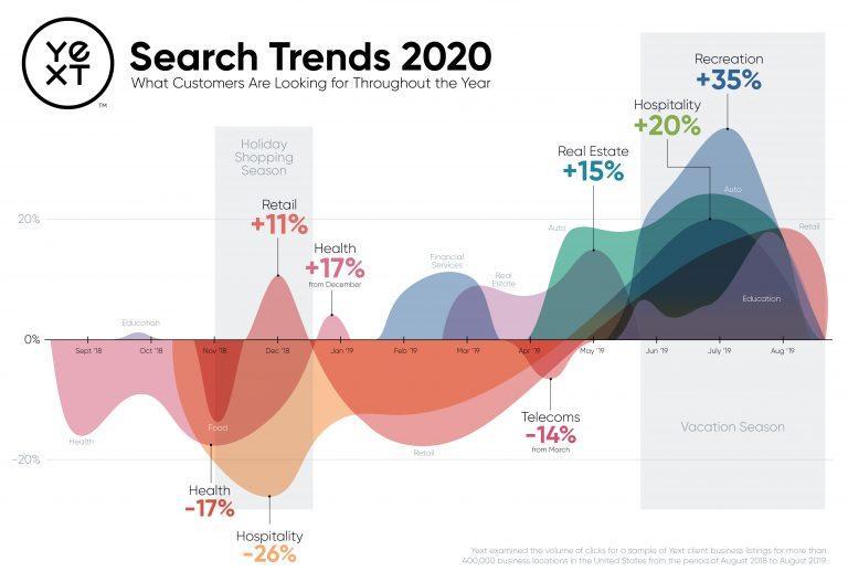 טרנדים בחיפוש לפי חודש בשנת 2020