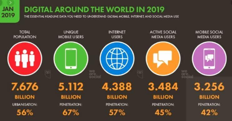 נתוני הדיגיטל בעולם - ינואר 2019