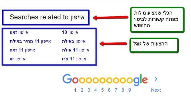 רעיונות לתוכן מחיפושים קשורים של גוגל