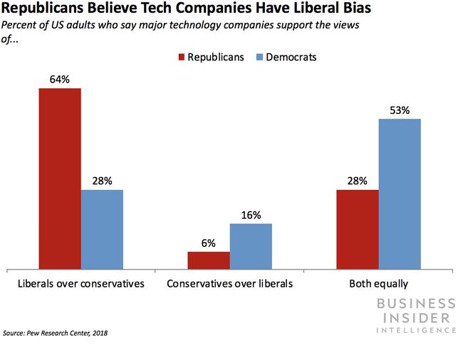 סקר הטיה ליברלית בחברות הטכנולוגיה