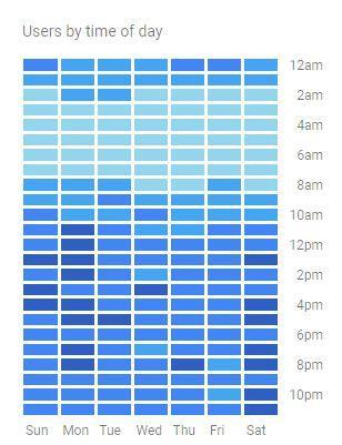 דוח משתמשים לפי שעה ביום