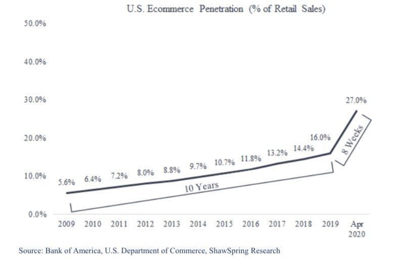 גידול בקניות אונליין במהלך משבר הקורונה