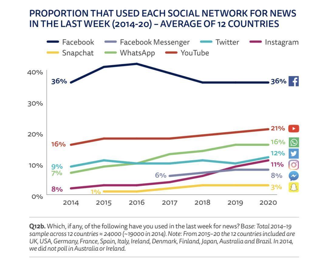 רשתות חברתיות כמקור לצריכת חדשות