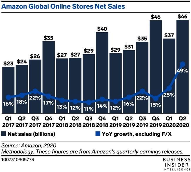 שיא בהכנסות אמזון ממכירות אונליין 2020