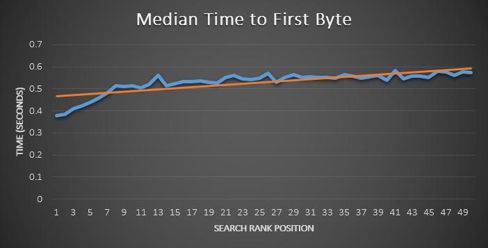 קורלציה בין זמן טעינה לדירוגים בגוגל