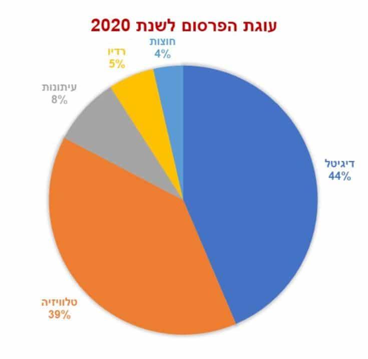 עוגת הפרסום 2020