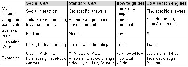 Q&A sites comparison